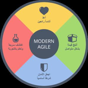 Modern Agile – التطوير في القيم و الافكار
